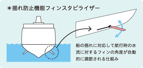 揺れ防止機能フィンスタビライザー 船の揺れに対応して航行時の水流に対するフィンの角度が自動的に調節される仕組み