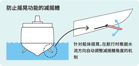 防止摇晃功能的减摇鳍 针对船体摇晃,在航行时根据水流方向自动调整减摇鳍角度的机制