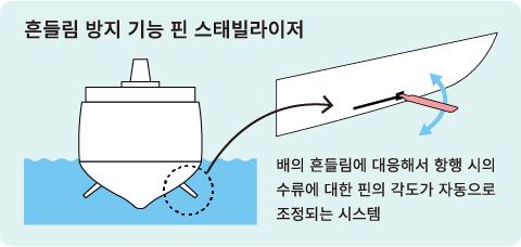 흔들림 방지 기능 핀 스태빌라이저 배의 흔들림에 대응해서 항행 시의 수류에 대한 핀의 각도가 자동으로 조정되는 시스템