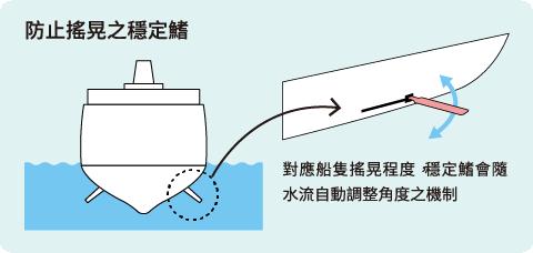防止搖晃之穩定鰭 對應船隻搖晃程度,穩定鰭會隨水流自動調整角度之機制